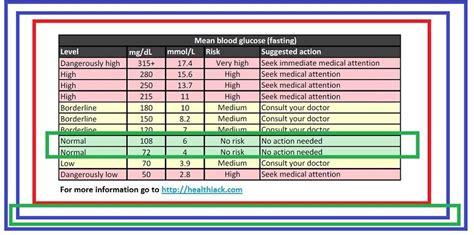 ideal blood sugar levels chart blood sugar level chart