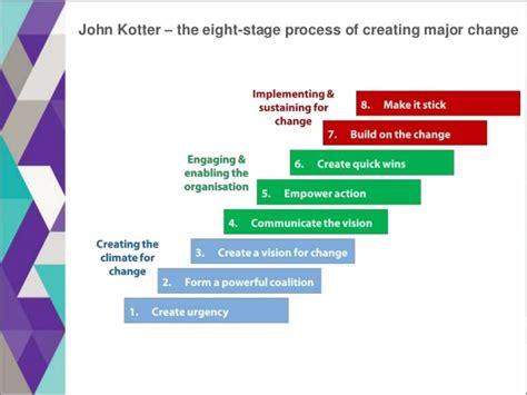 Kotter The Leadership Factor by Change Management Fundamentals Presentation