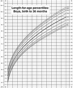 Children S Height And Weight Percentile Chart In 2020