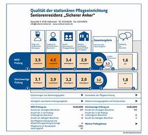 87b Sgb Xi Abrechnung : pflegeversicherung qualit t wird transparent neue qualit tspr fungs richtlinien werden ~ Themetempest.com Abrechnung