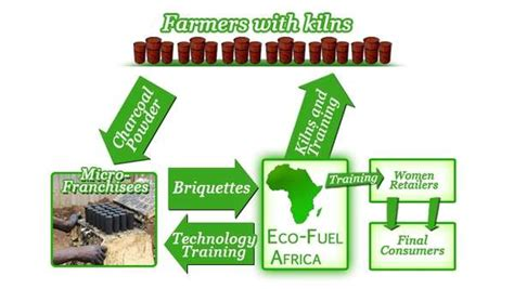 Eco Fuel by Green Coal Options Eco Fuel Africa