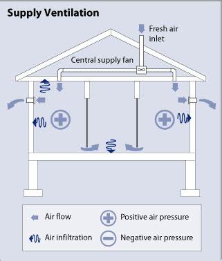 Bathroom Heat L Vs Fan by Whole House Ventilation Department Of Energy
