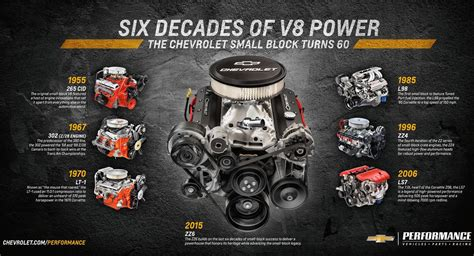 Chevrolet Announces New Crate Engine