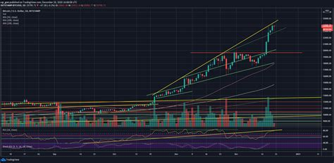 During 2013, bitcoin rose steadily to $198.51 by november, but experienced a significant spike, ending the month at $946.92. Bitcoin Can Break Today a Record From October 2013: BTC Price Analysis