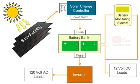Rv Solar Panel Fuse Panel Diagram by Our Rv Solar Components Rv With Tito