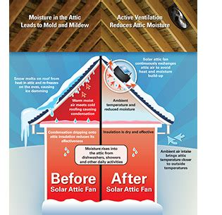 how does an attic fan work unique attic fans do they work 4 solar attic fan