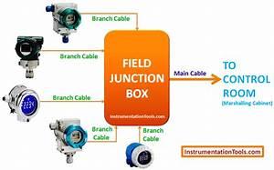 Dcs And Plc Flow Diagram Instrumentation Tools