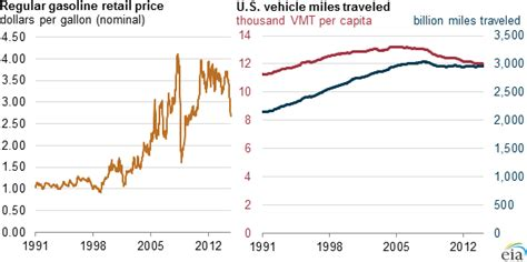 Gasoline Prices Tend To Have Little Effect On Demand For
