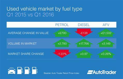 Alternative Fuel Vehicles (afv) Average Used Car Values