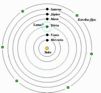modello tolemaico i sistemi tolemaico e copernicano