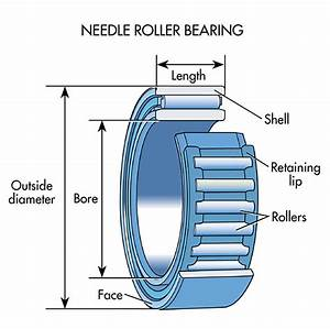 What U2019s The Difference Between Bearings
