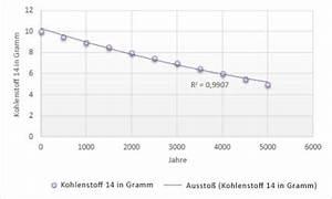 Zeitraum Berechnen Excel : hinzuf gen einer trend oder durchschnittslinie zu einem diagramm office support ~ Themetempest.com Abrechnung