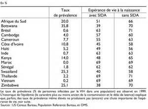 Sida Espérance De Vie by Sida Et D 233 Veloppement Un Enjeu Mondial Cairn Info
