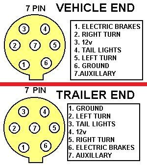 pin  mary alexander  glampers trailer wiring diagram