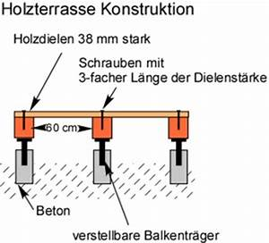 Unterbau Für Holzterrasse : holzterrasse konstruktion unterkonstruktion konstruktionsholz ~ Markanthonyermac.com Haus und Dekorationen