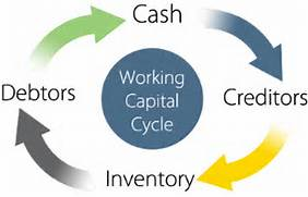 Working Capital Cycle ...