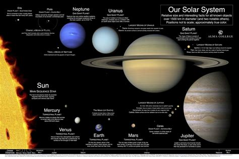 Our Solar System: A poster and index of best available ...