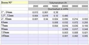 Druckverlust Berechnen : druckverlustberechnung berechnen des druckverlustes in einem teichfilter system ~ Themetempest.com Abrechnung
