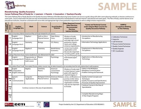 quality assurance plan template business