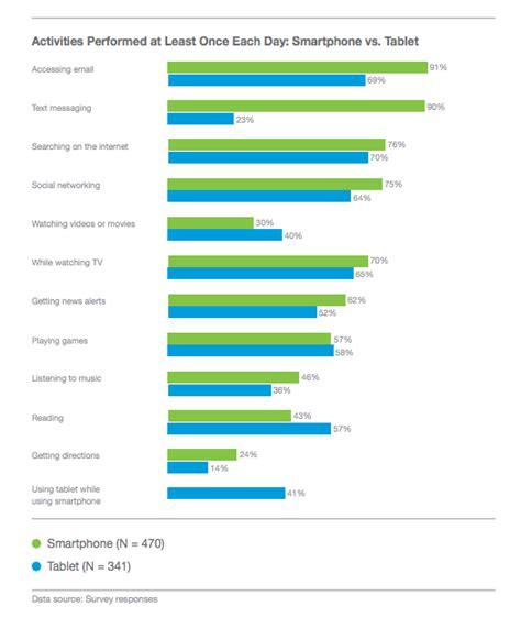 top 10 best android apps chart the global top 10 android apps statista mobile email design 101 iphone vs android
