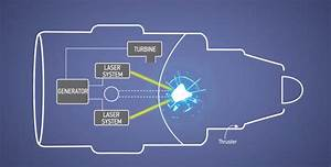 Boeing Just Patented A Jet Engine Powered By Lasers And