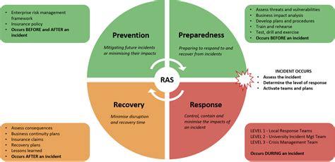 enterprise risk management policies