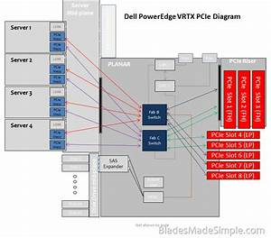 A Detailed Look At Dell Poweredge Vrtx