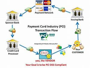 Payment Card Industry Transaction Flow Pci Dss By Sri