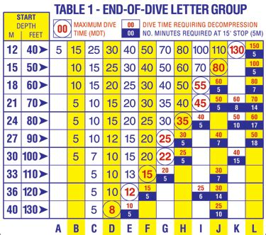 padi dive table calculator naui dive tables summer divers