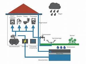 Druckkessel Hauswasserwerk Einstellen : hauswasserwerk kaufberatung hauswasserwerk kaufen ~ Lizthompson.info Haus und Dekorationen
