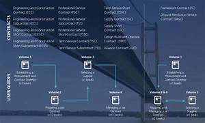 How Nec Contracts Works - About Nec