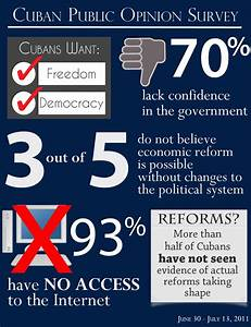 IRI public opinion survey in Cuba: Cubans want freedom and ...