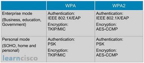 Wlan Security  Icnd1 100105