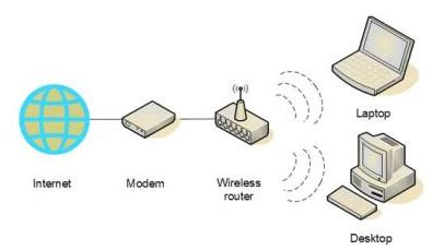 how to set up wireless network connection in windows 7