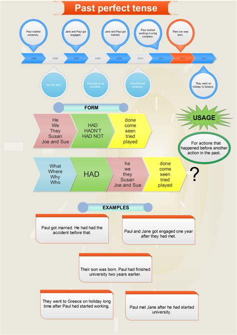 Past Perfect Tense  Explanation And A Mind Map  Games To Learn English  Games To Learn English