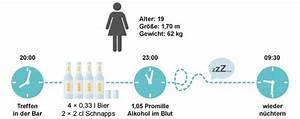 Blutalkoholkonzentration Berechnen : alkohol abbauen kenn dein limit ~ Themetempest.com Abrechnung