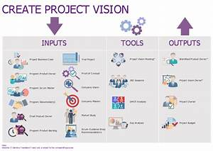 Create Project Vision Scrum Vision Statement