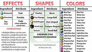 Fireworks Star Ingredients Diagram