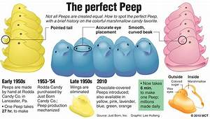 Give Peeps a Chance! 16 Peep Ideas for Easter - Around My ...