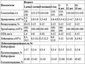 Тромбоциты повышены при геморрое