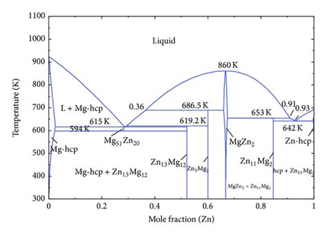 Mg Zn Phase Diagram by Essential Magnesium Alloys Binary Phase Diagrams And Their