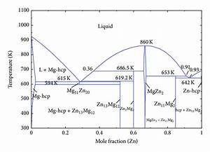 Essential Magnesium Alloys Binary Phase Diagrams And Their Thermochemical Data   Figure 3
