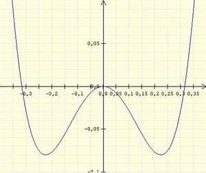 Nullstellen Berechnen Ganzrationale Funktionen : funktion 4 grades berechnen ~ Themetempest.com Abrechnung