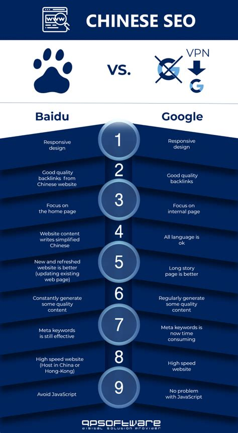 How Seo With Baidu China The Guide Qpsoftware