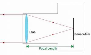 Focal Length Explained Simply