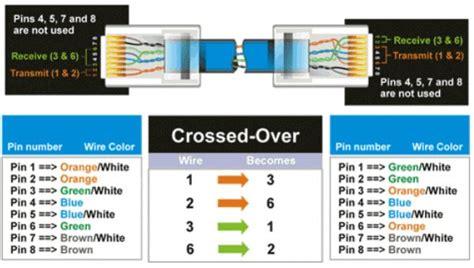 cat  wiring diagram crossover cable diagram