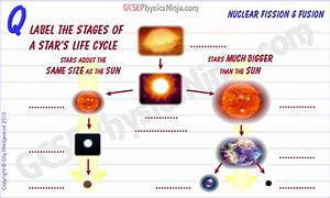 30  Star Life Cycle Diagram