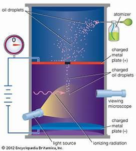 Moto di una carica in un campo magnetico: applicazioni
