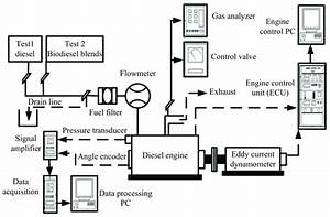 Schematic Diagram Of Engine Testing