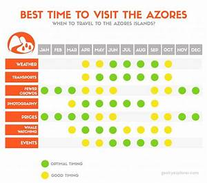 What Is The Best Time To Go To Azores